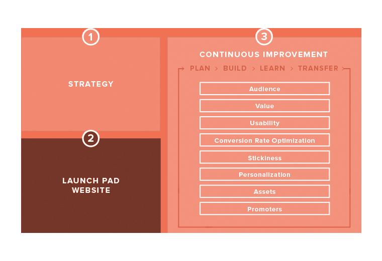 growth driven design agencies